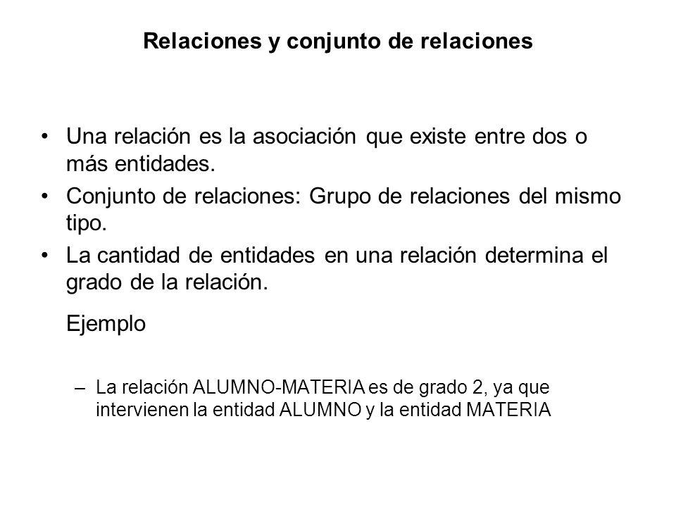Relaciones y conjunto de relaciones Una relación es la asociación que existe entre dos o más entidades. Conjunto de relaciones: Grupo de relaciones de