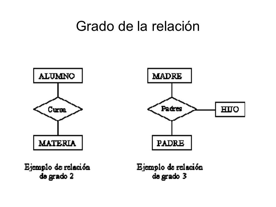 Grado de la relación