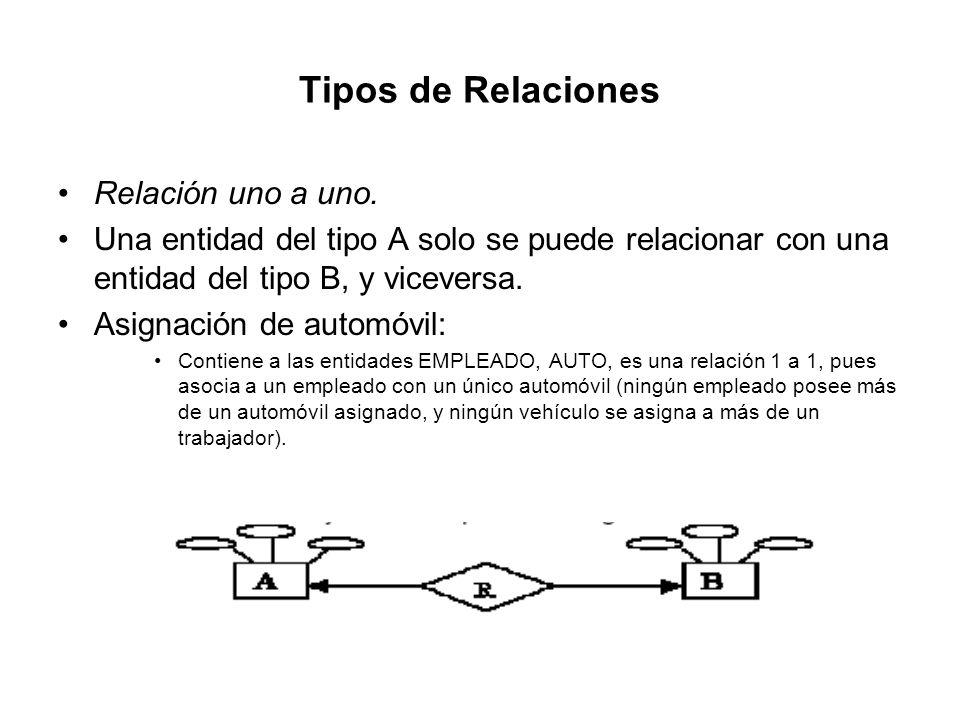 Tipos de Relaciones Relación uno a uno. Una entidad del tipo A solo se puede relacionar con una entidad del tipo B, y viceversa. Asignación de automóv