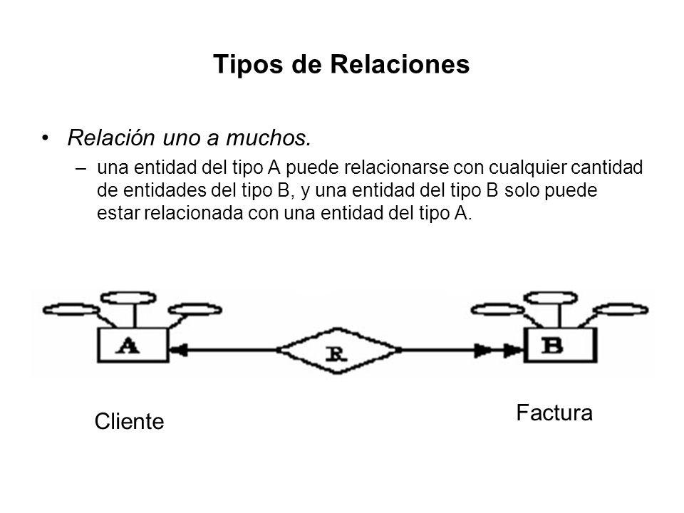 Tipos de Relaciones Relación uno a muchos. –una entidad del tipo A puede relacionarse con cualquier cantidad de entidades del tipo B, y una entidad de