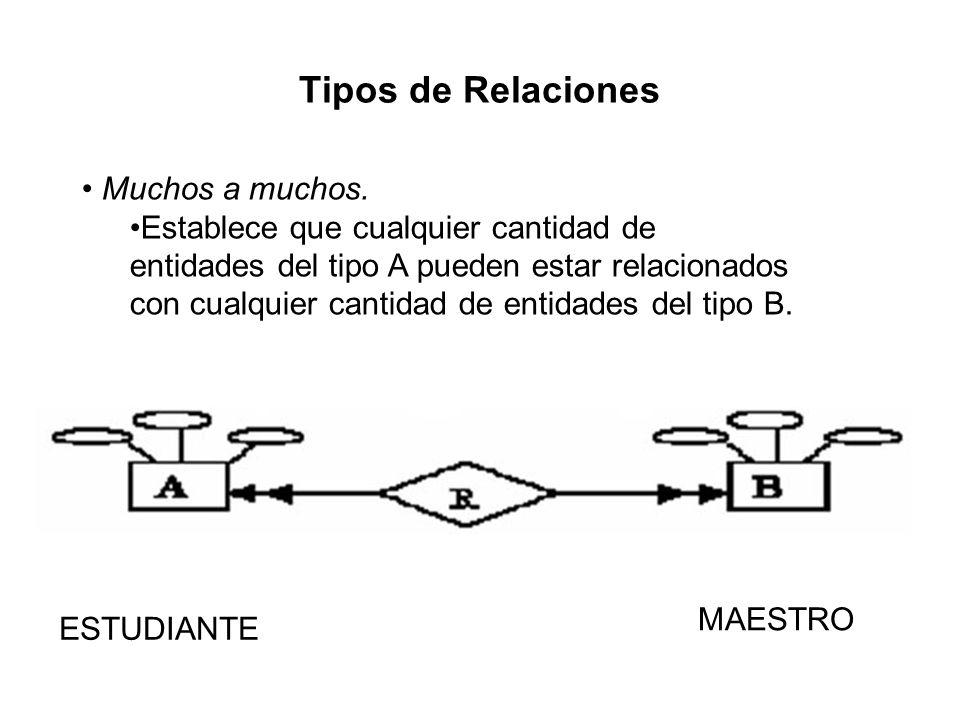 Tipos de Relaciones Muchos a muchos. Establece que cualquier cantidad de entidades del tipo A pueden estar relacionados con cualquier cantidad de enti