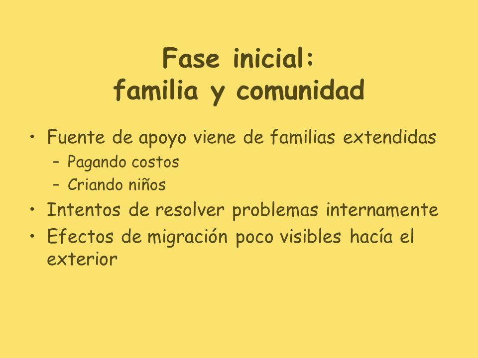Fase inicial: familia y comunidad Fuente de apoyo viene de familias extendidas –Pagando costos –Criando niños Intentos de resolver problemas internamente Efectos de migración poco visibles hacía el exterior