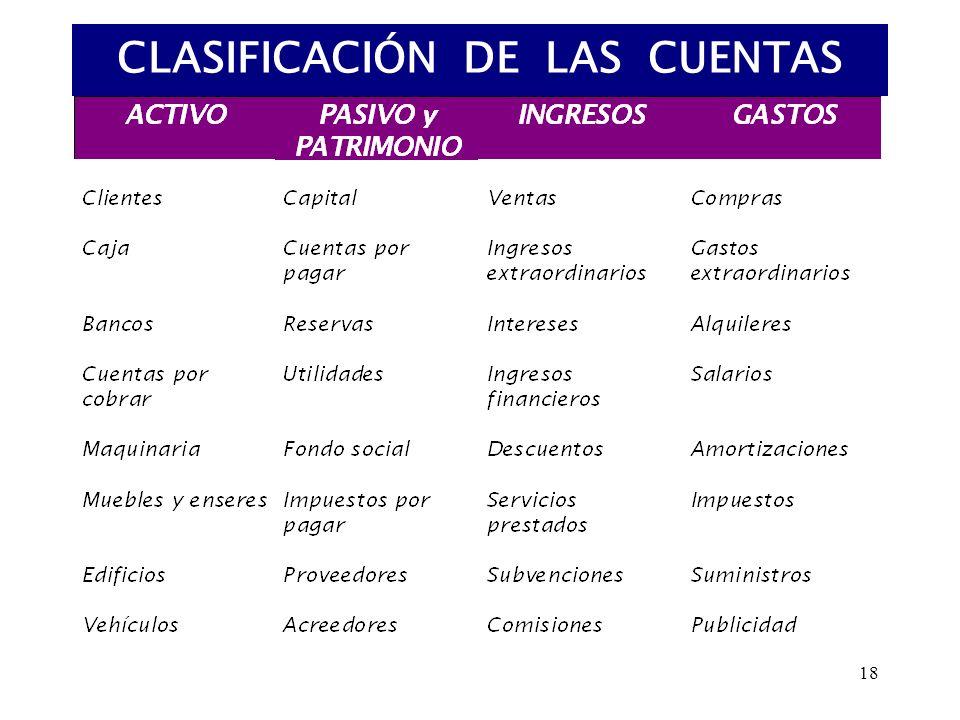 18 CLASIFICACIÓN DE LAS CUENTAS
