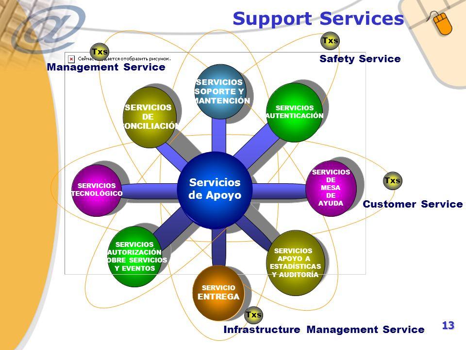 13 Support Services RBCRBC º º º º º Servicios de Apoyo SERVICIOS AUTENTICACIÓN SERVICIOS AUTORIZACIÓN SOBRE SERVICIOS Y EVENTOS SERVICIOS APOYO A ESTADÍSTICAS Y AUDITORÍA SERVICIOS DE CONCILIACIÓN Txs Management Service Txs Safety Service Txs Customer Service º º Servicios de Apoyo SERVICIOS DE MESA DE AYUDA SERVICIOS TECNOLÓGICO SERVICIO ENTREGA SERVICIOS SOPORTE Y MANTENCIÓN Infrastructure Management Service