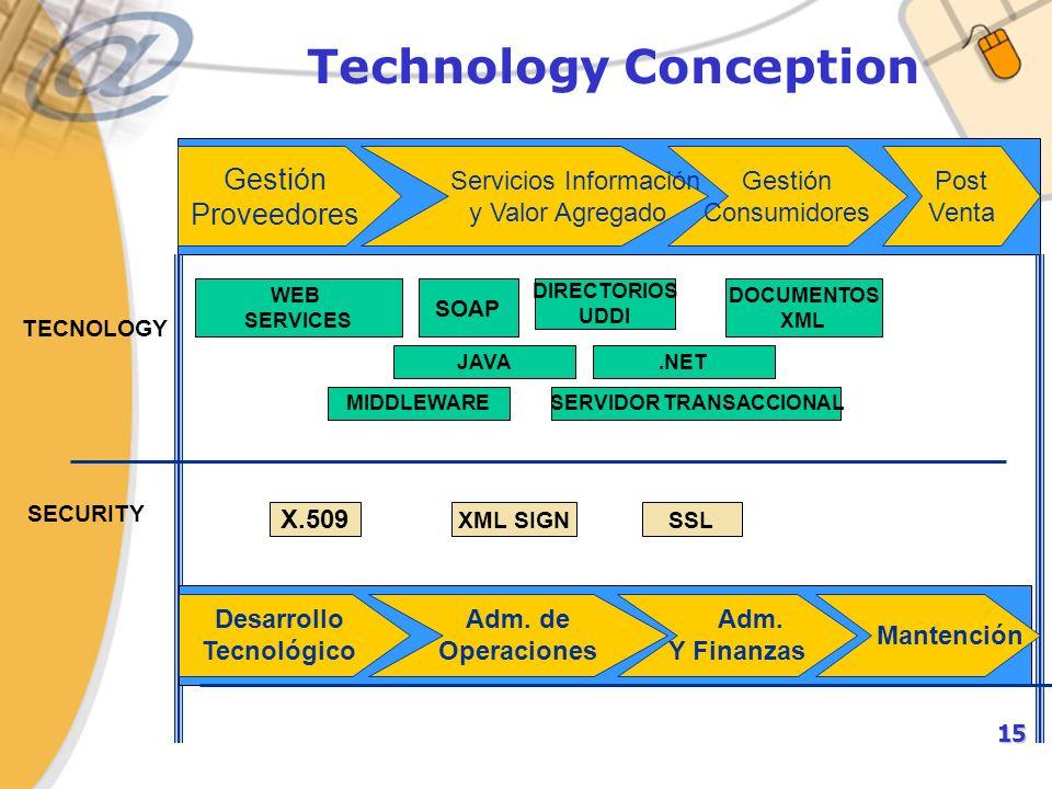 15 Technology Conception Gestión Proveedores Servicios Información y Valor Agregado Gestión Consumidores WEB SERVICES JAVA.NET SOAP DIRECTORIOS UDDI X.509 XML SIGN SSL SECURITY TECNOLOGY MIDDLEWARE Post Venta DOCUMENTOS XML SERVIDOR TRANSACCIONAL Desarrollo Tecnológico Adm.