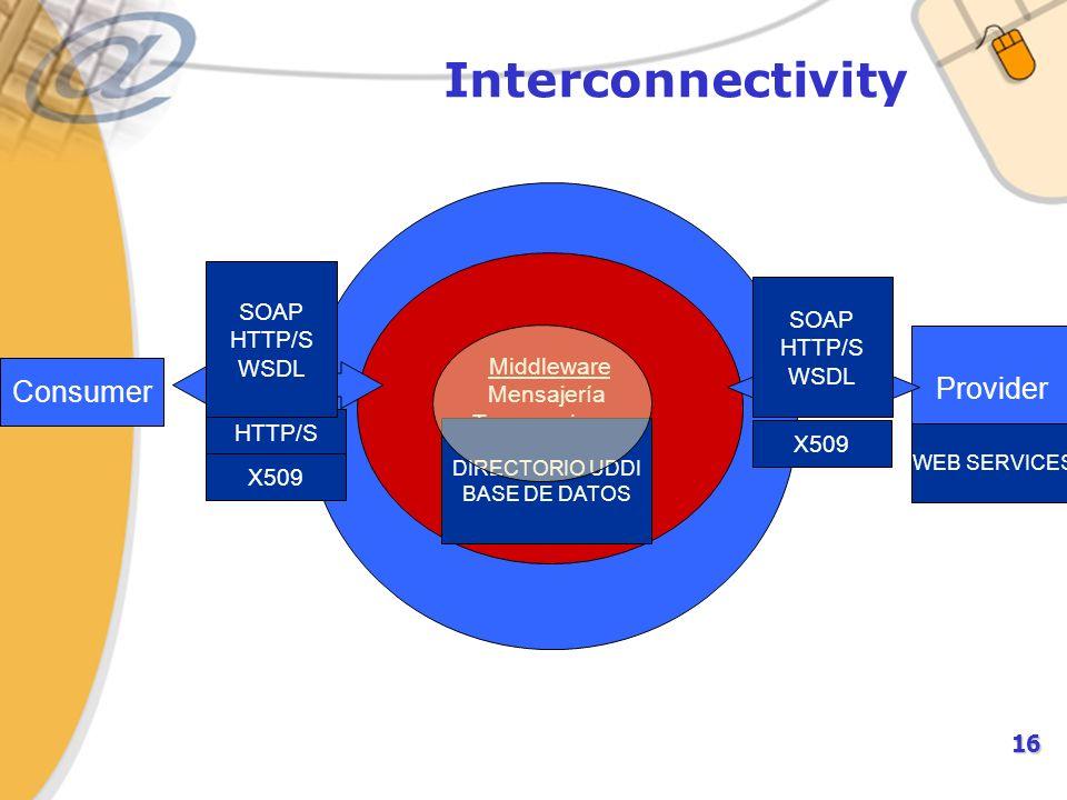 16 Interconnectivity Middleware Mensajería Transacciones Provider SOAP HTTP/S WSDL Consumer HTTP/S WEB SERVICES DIRECTORIO UDDI BASE DE DATOS X509 SOAP HTTP/S WSDL