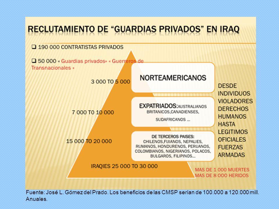 Fuente: José L. Gómez del Prado. Los beneficios de las CMSP serían de 100.000 a 120.000 mill. Anuales.