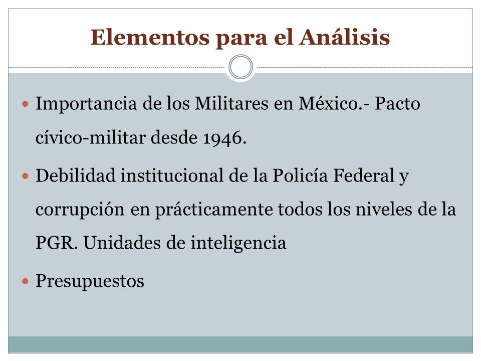 Elementos para el Análisis Importancia de los Militares en México.- Pacto cívico-militar desde 1946.