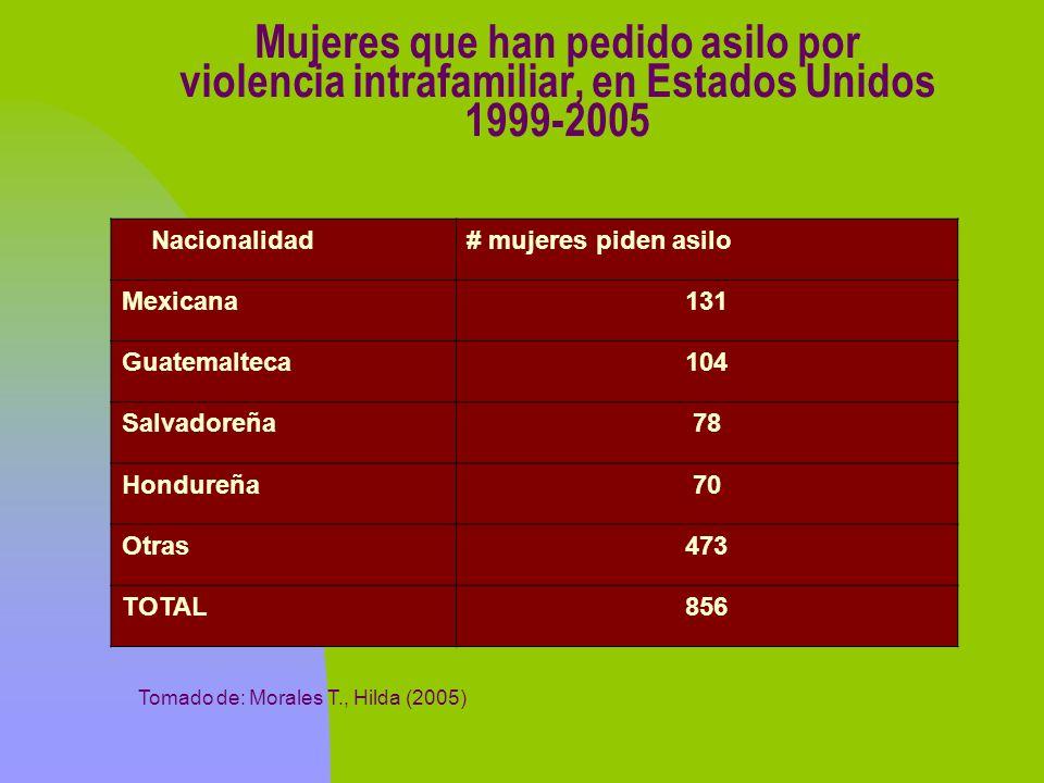 Mujeres que han pedido asilo por violencia intrafamiliar, en Estados Unidos 1999-2005 Nacionalidad# mujeres piden asilo Mexicana131 Guatemalteca104 Sa