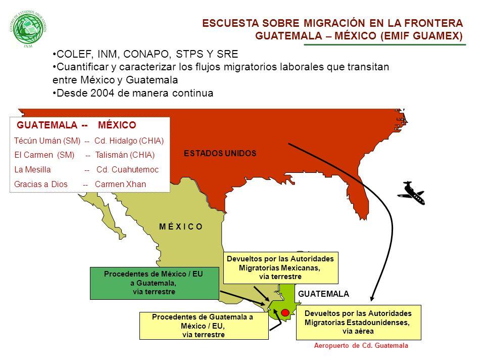 Flujos Migratorios Laborales entre Guatemala, México y Estados Unidos estudiados en la EMIF GUAMEX ESTADOS UNIDOS M É X I C O GUATEMALA Procedentes de México / EU a Guatemala, vía terrestre Devueltos por las Autoridades Migratorias Mexicanas, vía terrestre Procedentes de Guatemala a México / EU, vía terrestre Devueltos por las Autoridades Migratorias Estadounidenses, vía aérea Aeropuerto de Cd.