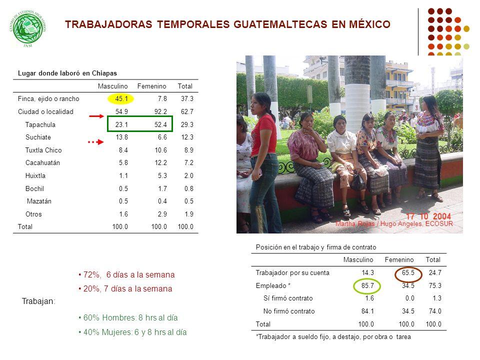 Lugar donde laboró en Chiapas MasculinoFemeninoTotal Finca, ejido o rancho45.17.837.3 Ciudad o localidad54.992.262.7 Tapachula23.152.429.3 Suchiate13.86.612.3 Tuxtla Chico8.410.68.9 Cacahuatán5.812.27.2 Huixtla1.15.32.0 Bochil0.51.70.8 Mazatán0.50.40.5 Otros1.62.91.9 Total100.0 72%, 6 días a la semana 20%, 7 días a la semana 60% Hombres: 8 hrs al día 40% Mujeres: 6 y 8 hrs al día Trabajan: Posición en el trabajo y firma de contrato MasculinoFemeninoTotal Trabajador por su cuenta14.365.524.7 Empleado *85.734.575.3 Sí firmó contrato1.60.01.3 No firmó contrato84.134.574.0 Total100.0 *Trabajador a sueldo fijo, a destajo, por obra o tarea Martha Rojas / Hugo Angeles, ECOSUR