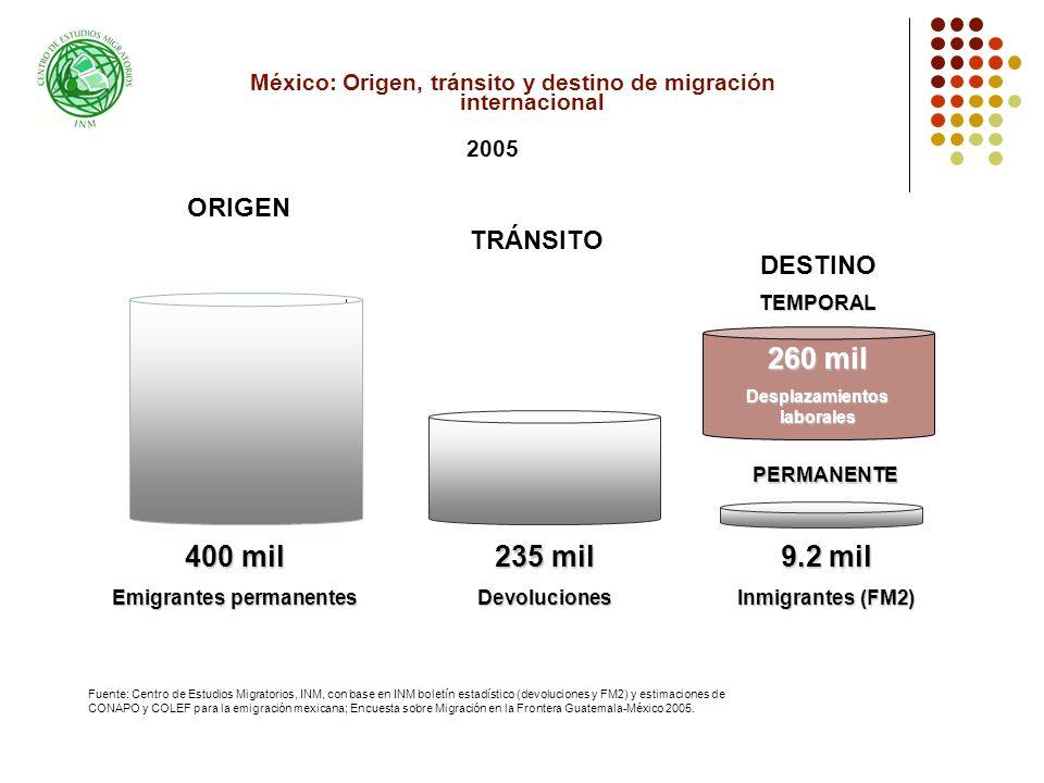 México: Origen, tránsito y destino de migración internacional 400 mil Emigrantes permanentes 235 mil Devoluciones 9.2 mil Inmigrantes (FM2) TRÁNSITO DESTINO ORIGEN 2005 Fuente: Centro de Estudios Migratorios, INM, con base en INM boletín estadístico (devoluciones y FM2) y estimaciones de CONAPO y COLEF para la emigración mexicana; Encuesta sobre Migración en la Frontera Guatemala-México 2005.