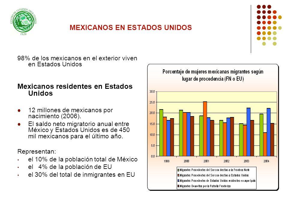 MEXICANOS EN ESTADOS UNIDOS 98% de los mexicanos en el exterior viven en Estados Unidos Mexicanos residentes en Estados Unidos 12 millones de mexicanos por nacimiento (2006).