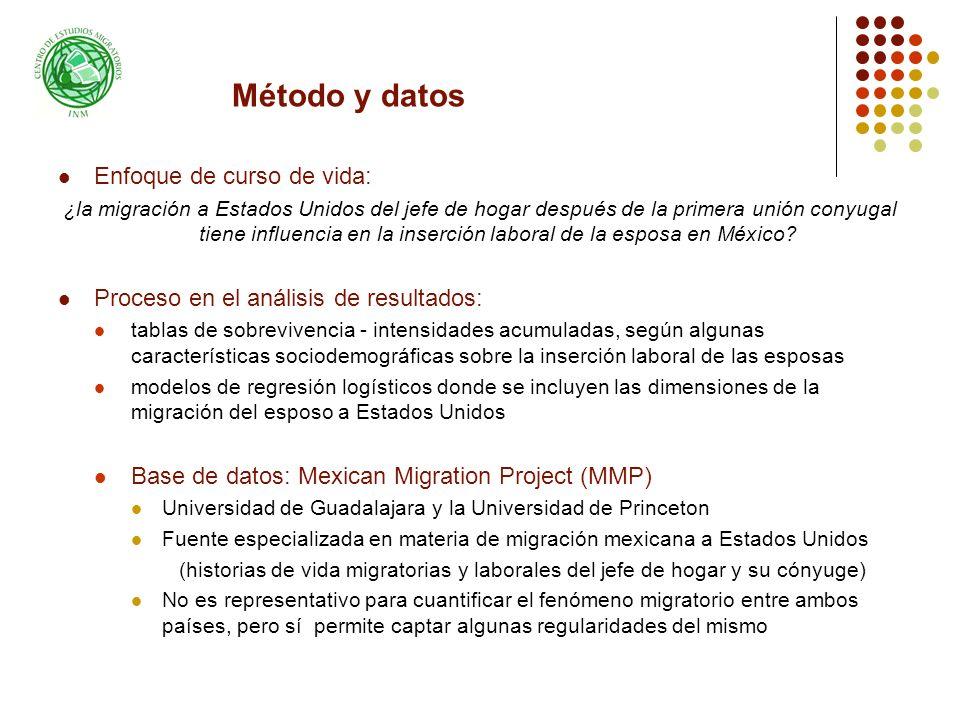 Método y datos Enfoque de curso de vida: ¿la migración a Estados Unidos del jefe de hogar después de la primera unión conyugal tiene influencia en la inserción laboral de la esposa en México.