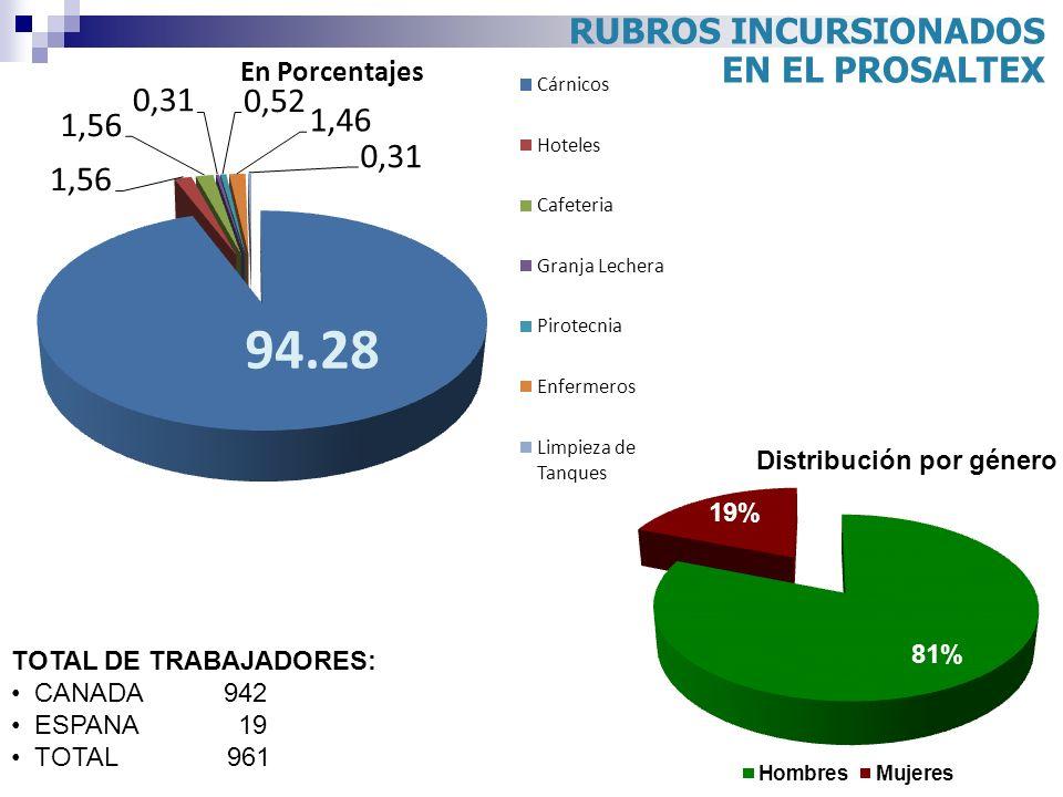 RUBROS INCURSIONADOS EN EL PROSALTEX TOTAL DE TRABAJADORES: CANADA 942 ESPANA 19 TOTAL 961