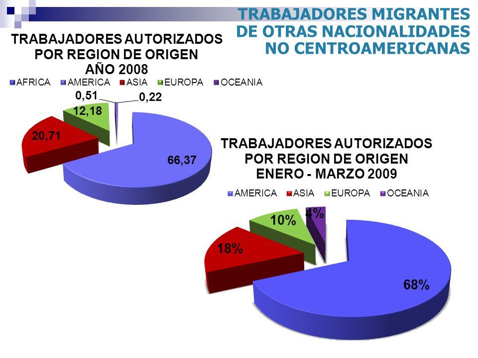 TRABAJADORES MIGRANTES DE OTRAS NACIONALIDADES NO CENTROAMERICANAS
