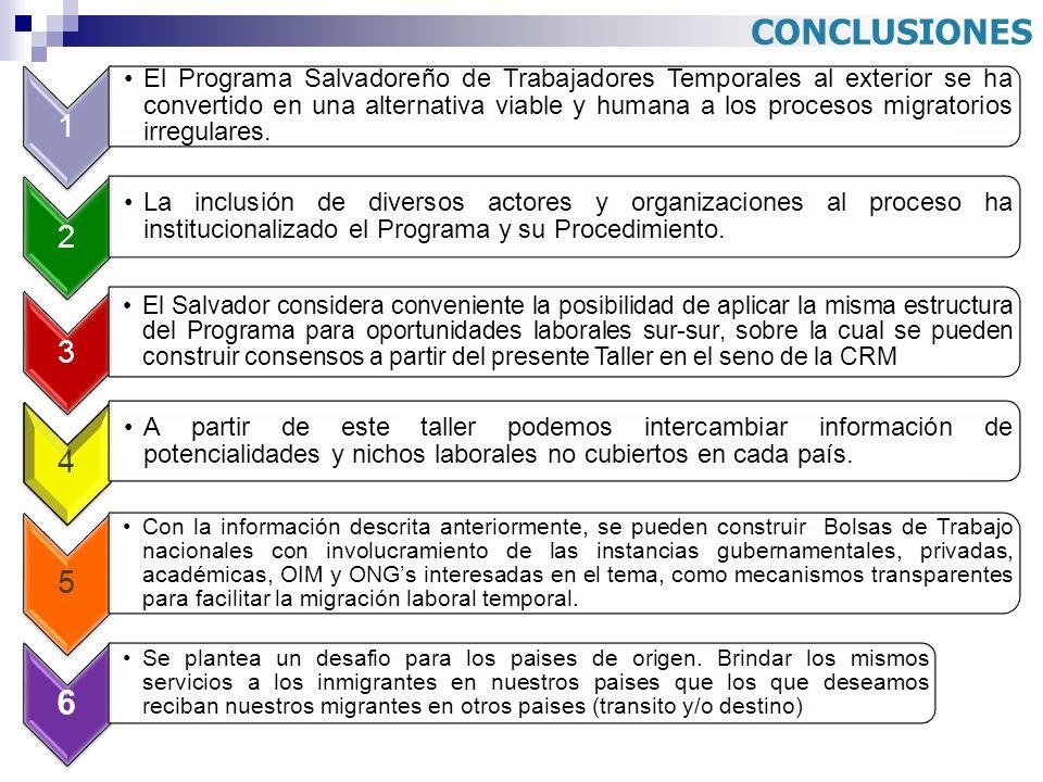 CONCLUSIONES 1 El Programa Salvadoreño de Trabajadores Temporales al exterior se ha convertido en una alternativa viable y humana a los procesos migra