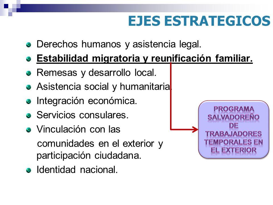 Derechos humanos y asistencia legal. Estabilidad migratoria y reunificación familiar. Remesas y desarrollo local. Asistencia social y humanitaria. Int