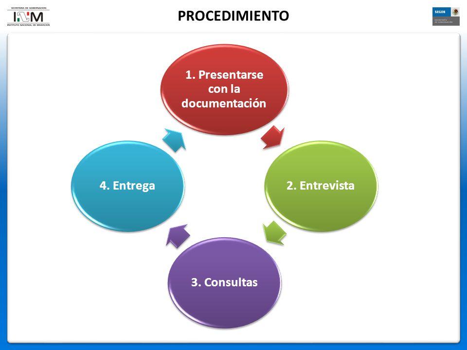 PROCEDIMIENTO 1. Presentarse con la documentación 2. Entrevista3. Consultas4. Entrega