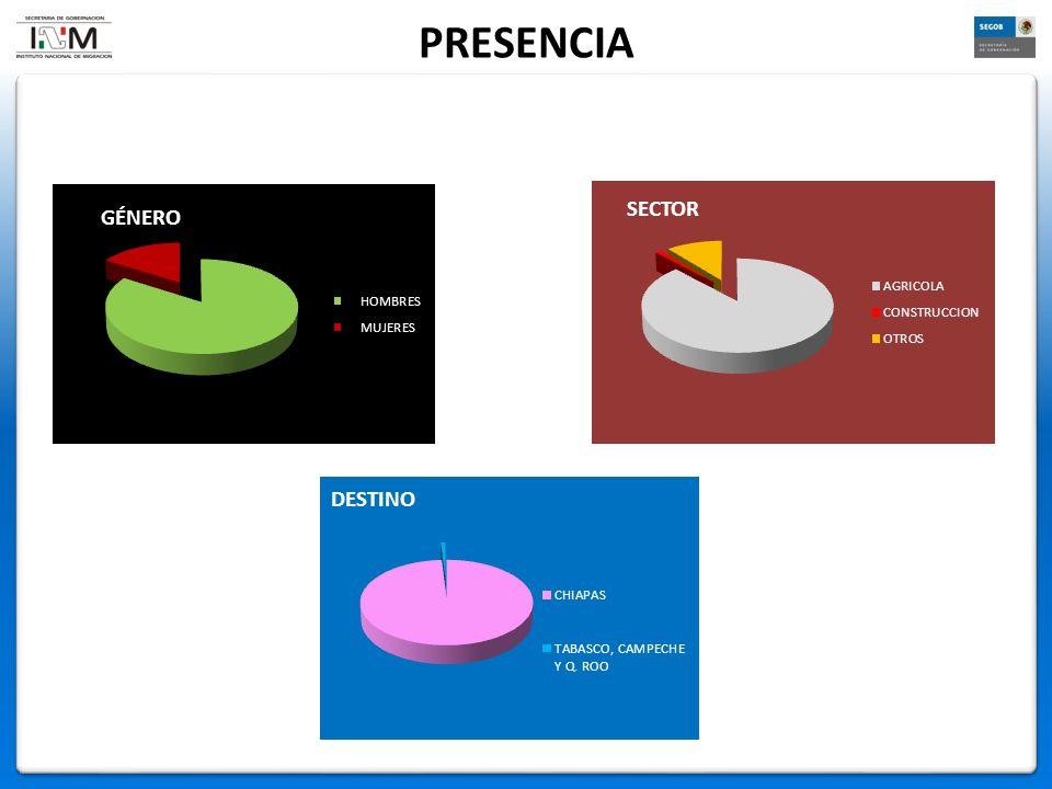 PRESENCIA SECTOR DESTINO GÉNERO