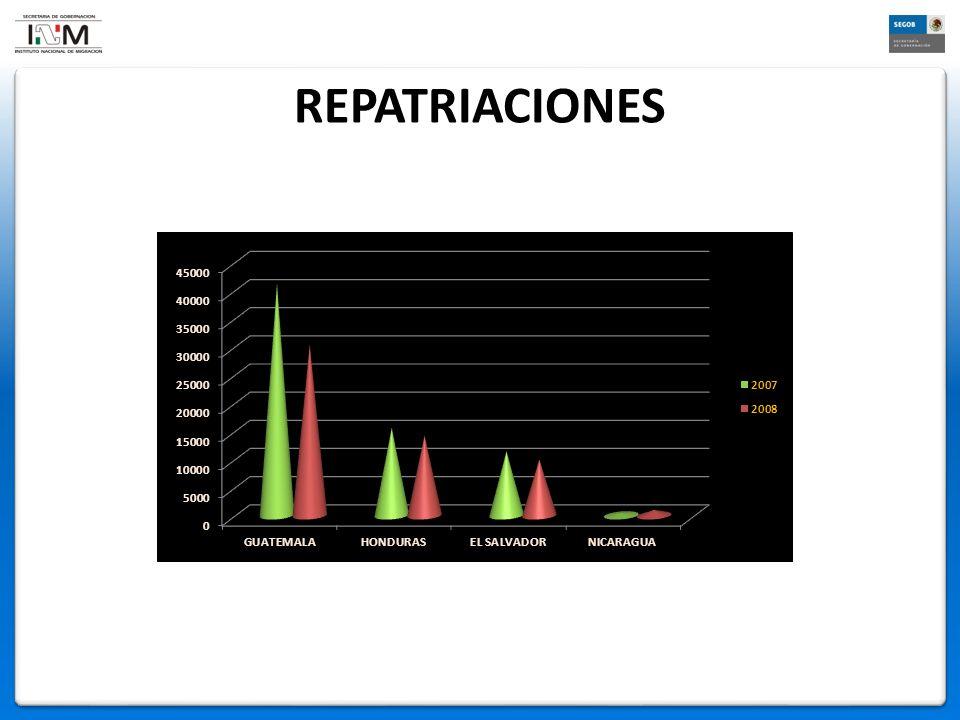 REPATRIACIONES