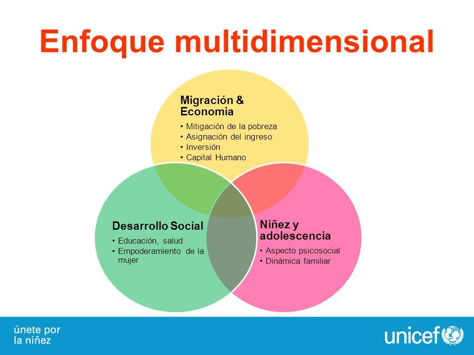 Enfoque multidimensional Migración & Economia Mitigación de la pobreza Asignación del ingreso Inversión Capital Humano Niñez y adolescencia Aspecto ps