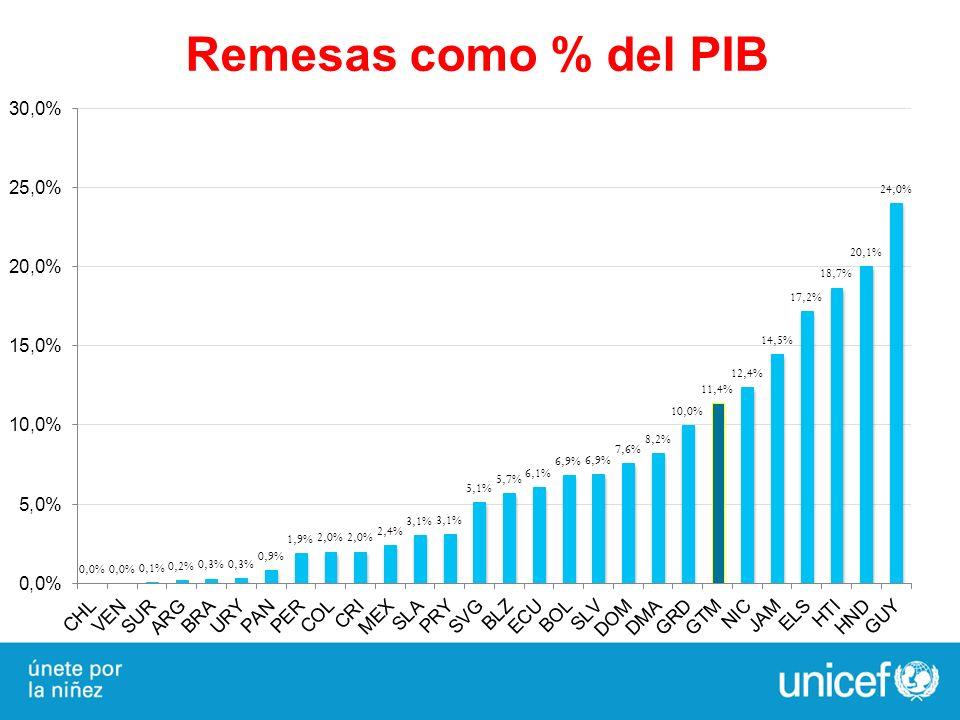 Remesas como % del PIB