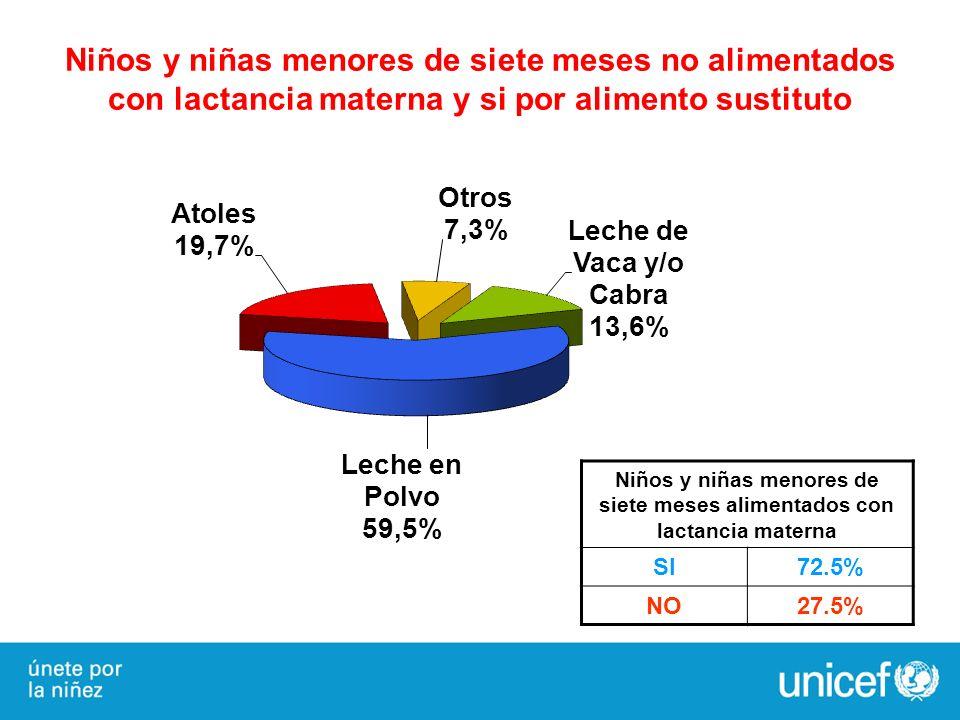 Niños y niñas menores de siete meses no alimentados con lactancia materna y si por alimento sustituto Niños y niñas menores de siete meses alimentados
