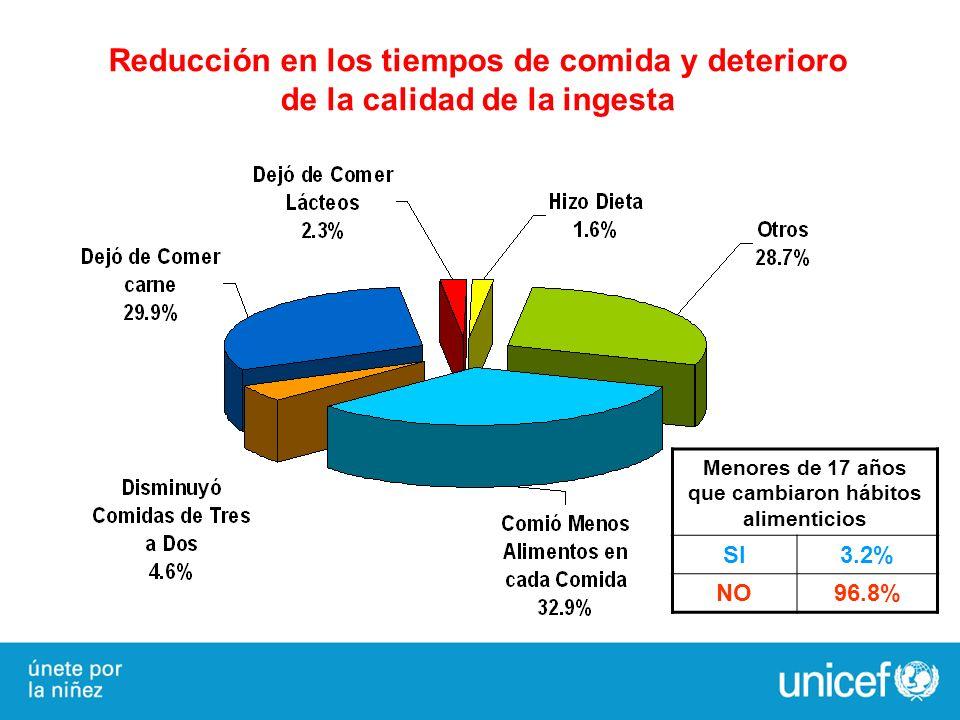 Reducción en los tiempos de comida y deterioro de la calidad de la ingesta Menores de 17 años que cambiaron hábitos alimenticios SI3.2% NO96.8%