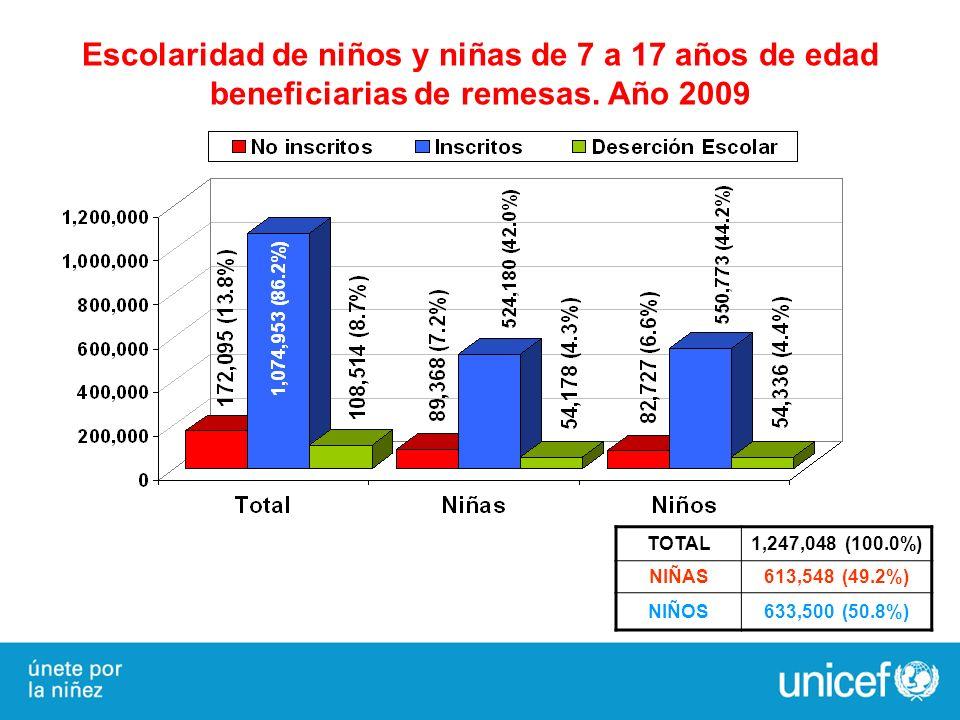 Escolaridad de niños y niñas de 7 a 17 años de edad beneficiarias de remesas. Año 2009 TOTAL1,247,048 (100.0%) NIÑAS613,548 (49.2%) NIÑOS633,500 (50.8