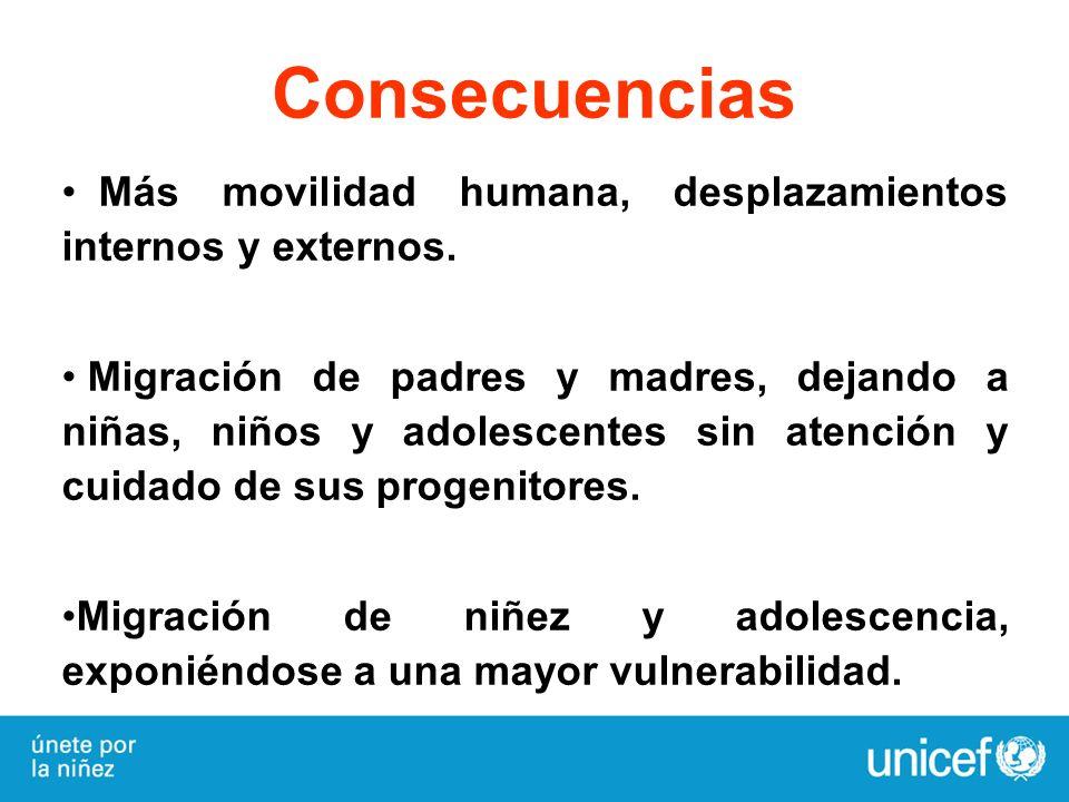 Consecuencias Más movilidad humana, desplazamientos internos y externos. Migración de padres y madres, dejando a niñas, niños y adolescentes sin atenc