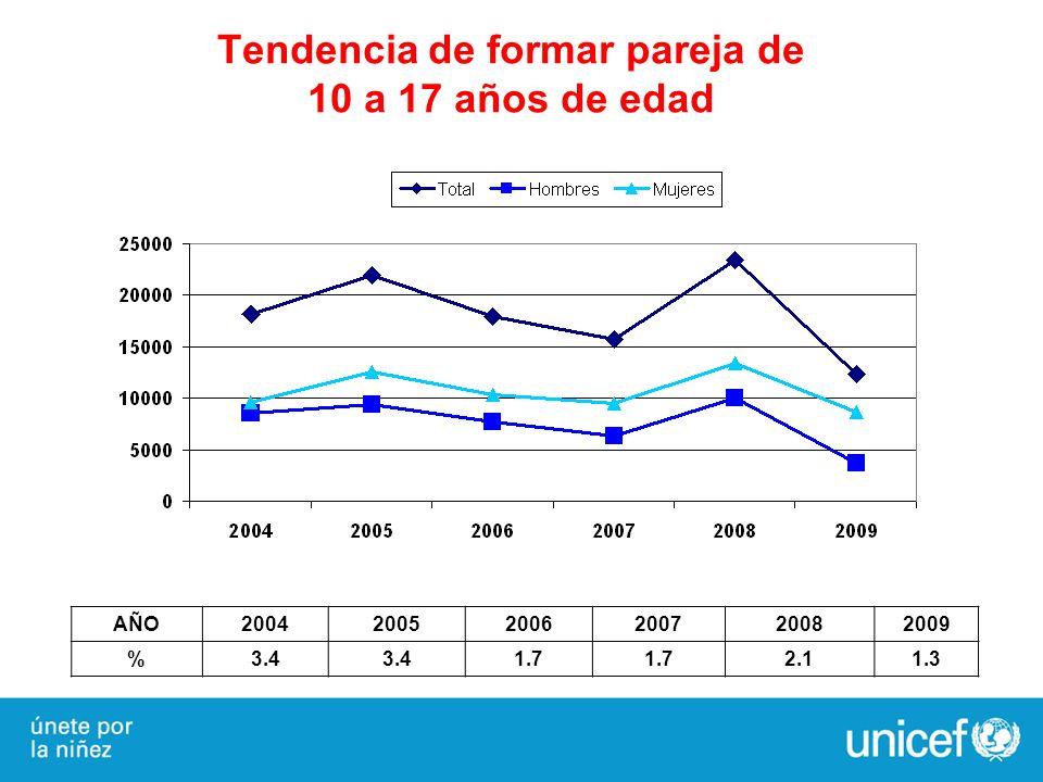 Tendencia de formar pareja de 10 a 17 años de edad AÑO200420052006200720082009 %3.4 1.7 2.11.3