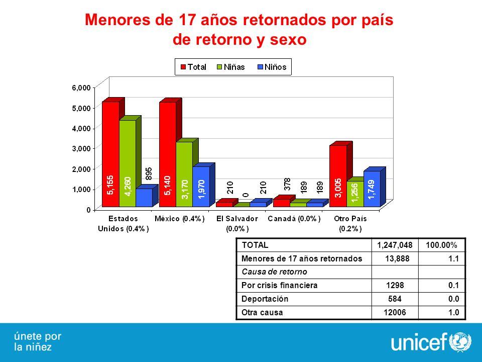 Menores de 17 años retornados por país de retorno y sexo TOTAL1,247,048100.00% Menores de 17 años retornados 13,888 1.1 Causa de retorno Por crisis fi