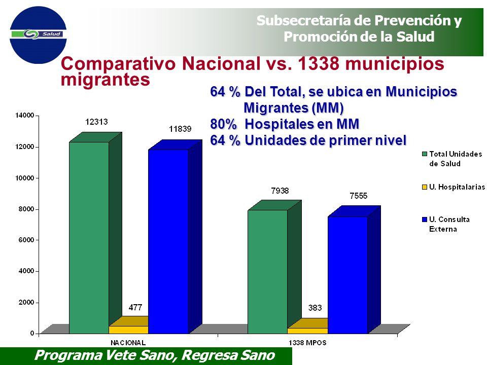 Programa Vete Sano, Regresa Sano Subsecretaría de Prevención y Promoción de la Salud Comparativo Nacional vs. 1338 municipios migrantes 64 % Del Total
