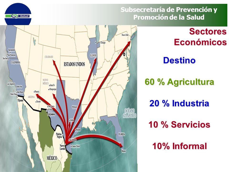 Programa Vete Sano, Regresa Sano Subsecretaría de Prevención y Promoción de la Salud SectoresEconómicos Destino 60 % Agricultura 20 % Industria 10 % S
