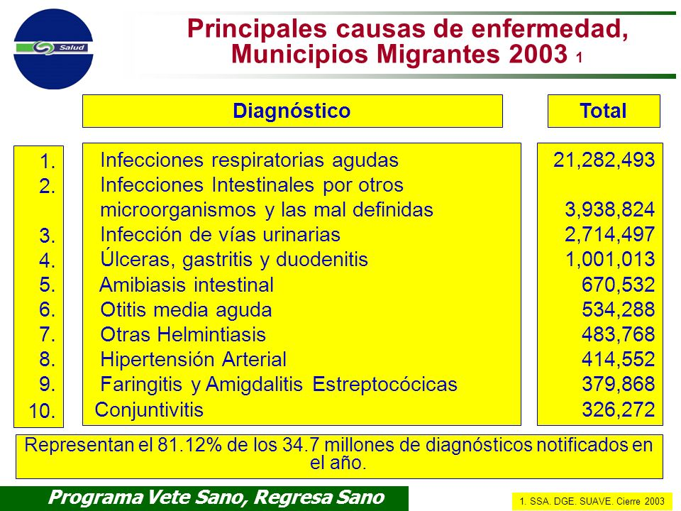 Programa Vete Sano, Regresa Sano Subsecretaría de Prevención y Promoción de la Salud Principales causas de enfermedad, Municipios Migrantes 2003 1 Inf