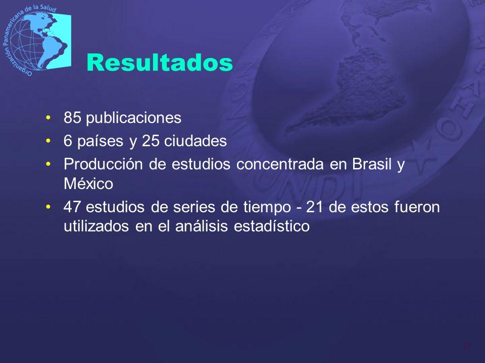 23 Resultados 85 publicaciones 6 países y 25 ciudades Producción de estudios concentrada en Brasil y México 47 estudios de series de tiempo - 21 de es