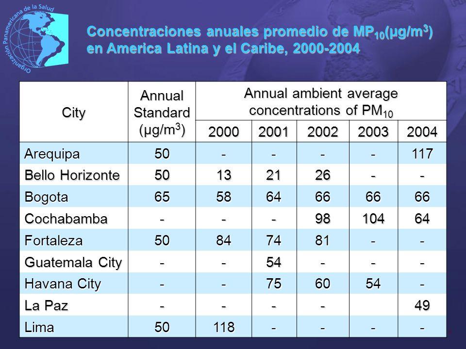 7 City Annual Standard (µg/m 3 ) Annual ambient average concentrations of PM 10 20002001200220032004 Medellin65--8793- Mexico City 507160656454 Quito50----54 Rio de Janeiro 50-394053- San Salvador 50-60--- San Juan 503231313230 Santiago-7772707468 Sao Paulo 505249514841 Concentraciones anuales promedio de MP 10 (µg/m 3 ) en America Latina y el Caribe, 2000-2004