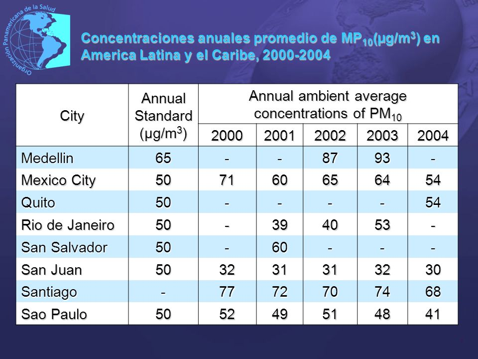 7 City Annual Standard (µg/m 3 ) Annual ambient average concentrations of PM 10 20002001200220032004 Medellin65--8793- Mexico City 507160656454 Quito5