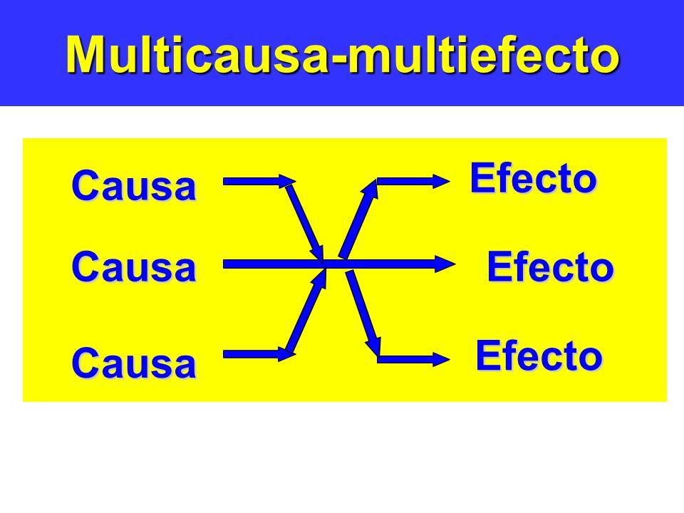 Multicausa-multiefectoCausaEfecto Causa Causa Efecto Efecto