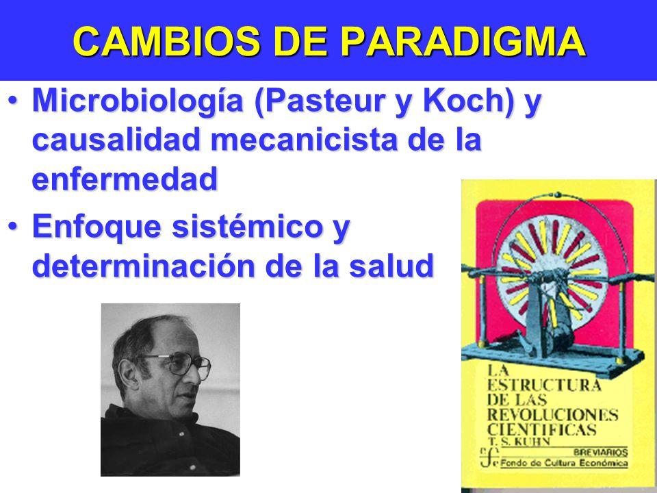 CAMBIOS DE PARADIGMA Microbiología (Pasteur y Koch) y causalidad mecanicista de la enfermedadMicrobiología (Pasteur y Koch) y causalidad mecanicista de la enfermedad Enfoque sistémico y determinación de la saludEnfoque sistémico y determinación de la salud