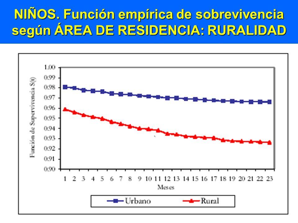 NIÑOS. Función empírica de sobrevivencia según ÁREA DE RESIDENCIA: RURALIDAD