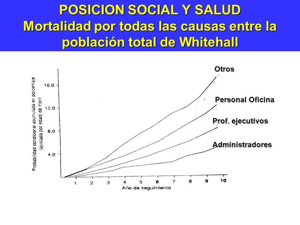 POSICION SOCIAL Y SALUD Mortalidad por todas las causas entre la población total de Whitehall Otros Personal Oficina Prof.