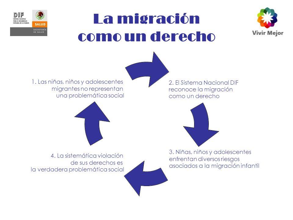 La migración como un derecho 2.El Sistema Nacional DIF reconoce la migración como un derecho 3.