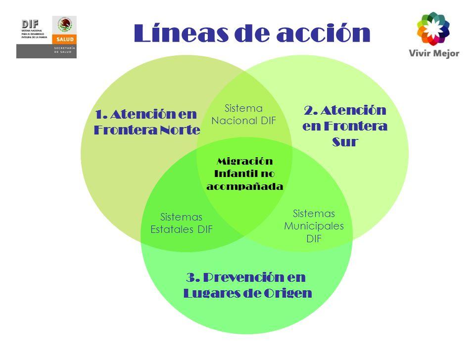 Líneas de acción 1.Atención en Frontera Norte 3. Prevención en Lugares de Origen 2.