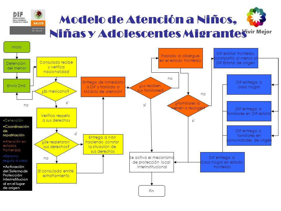 Modelo de Atención a Niños, Niñas y Adolescentes Migrantes Inicio Detención del menor Envío DHS Consulado recibe y verifica nacionalidad ¿Es mexicano.