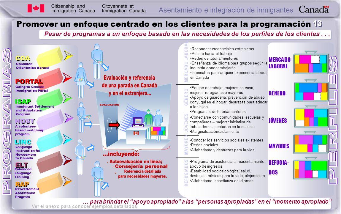 13 Promover un enfoque centrado en los clientes para la programación Pasar de programas a un enfoque basado en las necesidades de los perfiles de los clientes...