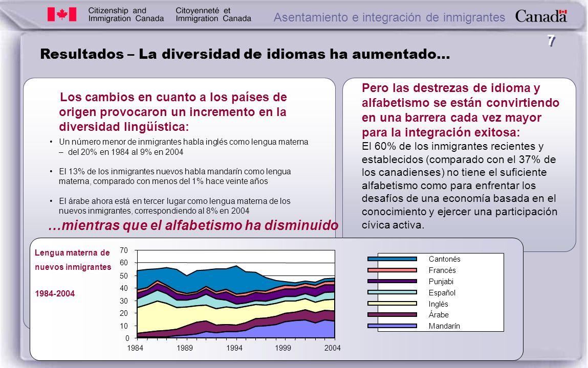 7 Resultados – La diversidad de idiomas ha aumentado… Los cambios en cuanto a los países de origen provocaron un incremento en la diversidad lingüística: Un número menor de inmigrantes habla inglés como lengua materna – del 20% en 1984 al 9% en 2004 El 13% de los inmigrantes nuevos habla mandarín como lengua materna, comparado con menos del 1% hace veinte años El árabe ahora está en tercer lugar como lengua materna de los nuevos inmigrantes, correspondiendo al 8% en 2004 Lengua materna de nuevos inmigrantes 1984-2004 0 10 20 30 40 50 60 70 19841989199419992004 Cantonés Francés Punjabi Español Inglés Árabe Mandarín Pero las destrezas de idioma y alfabetismo se están convirtiendo en una barrera cada vez mayor para la integración exitosa: El 60% de los inmigrantes recientes y establecidos (comparado con el 37% de los canadienses) no tiene el suficiente alfabetismo como para enfrentar los desafíos de una economía basada en el conocimiento y ejercer una participación cívica activa.