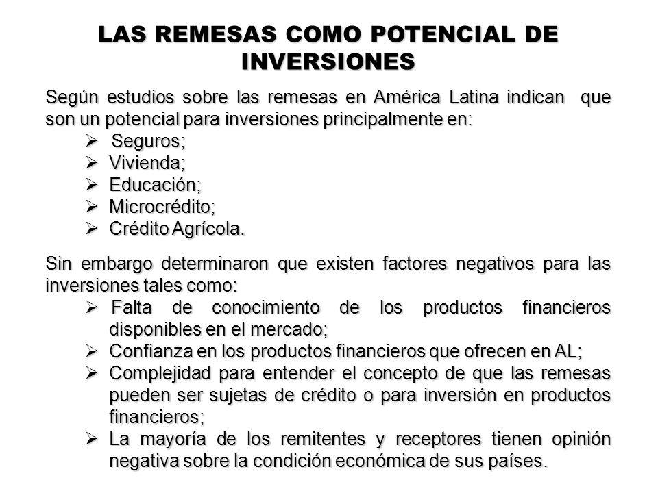 Según estudios sobre las remesas en América Latina indican que son un potencial para inversiones principalmente en: Seguros; Seguros; Vivienda; Vivienda; Educación; Educación; Microcrédito; Microcrédito; Crédito Agrícola.
