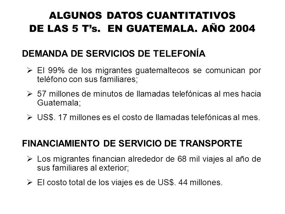 ALGUNOS DATOS CUANTITATIVOS DE LAS 5 Ts. EN GUATEMALA. AÑO 2004 El 99% de los migrantes guatemaltecos se comunican por teléfono con sus familiares; 57